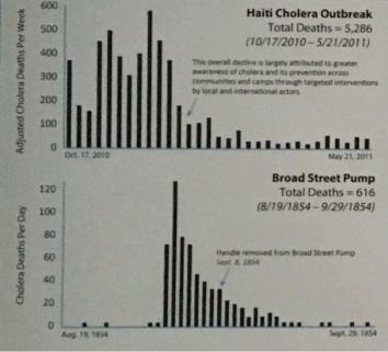 160412_FOR_Haiti-cdc-chart.jpg.CROP.promovar-medium2
